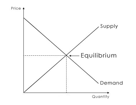 the fundamental theory of supply and demand economics essay Theories: supply & demand introduction to supply and demand demand the willingness of consumers to buy a particular good is called demand the most important factor influencing the consumer buying decision is the price of the product.